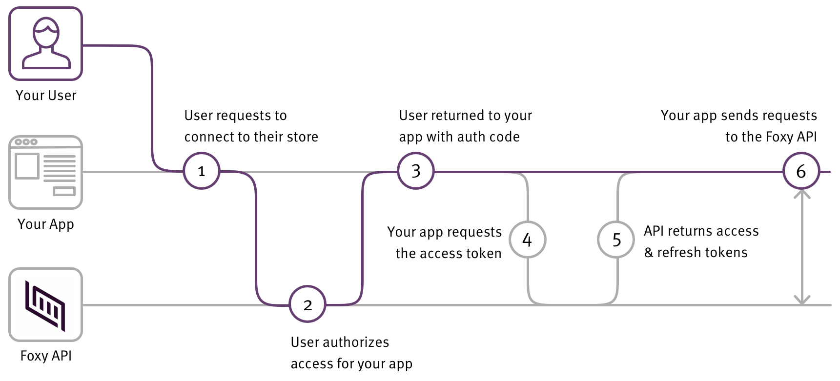 Third Party OAuth flow