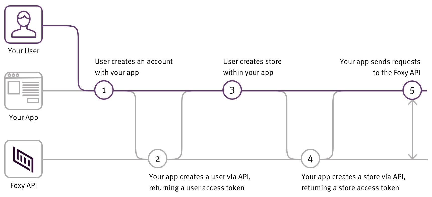 Whitelabeled OAuth flow